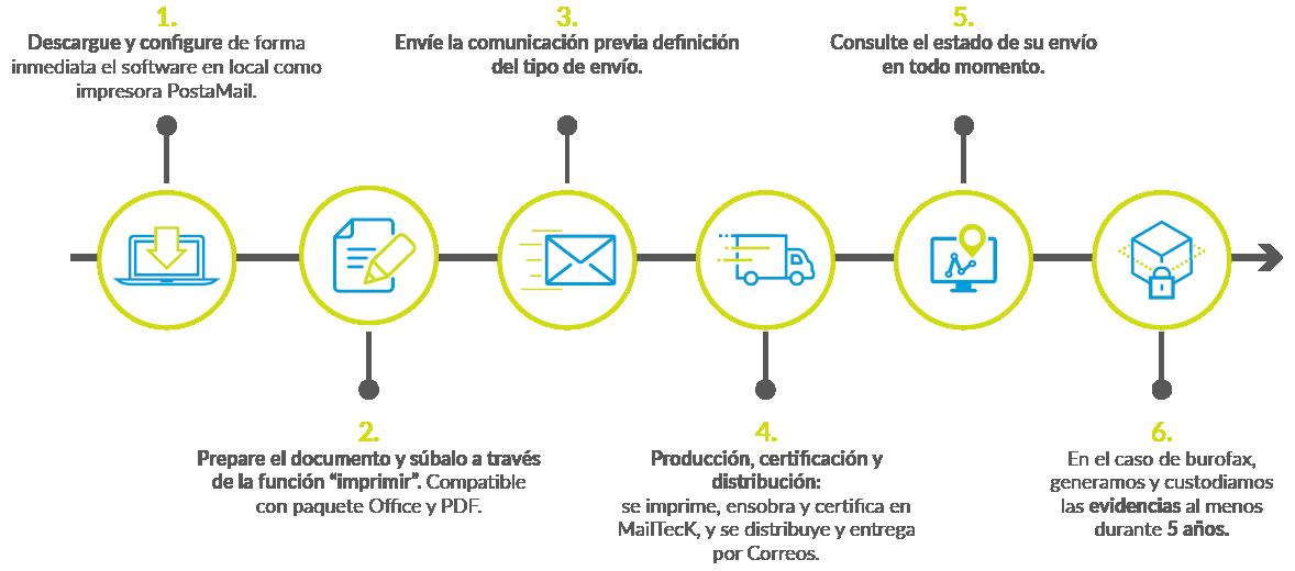 Cómo funciona PostaMail - Burofax
