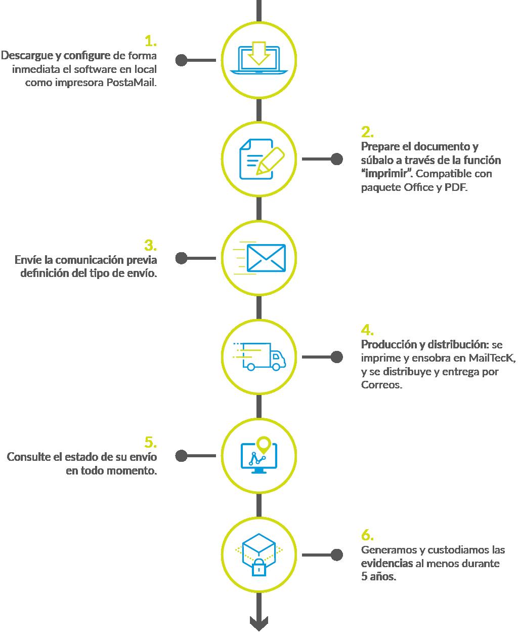 Cómo funciona PostaMail - Comunicaciones Administrativas